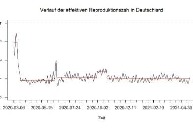 Grafik: Verlauf der effektive Reproduktionszahlen in Deutschland - März 2020 bis April 2021
